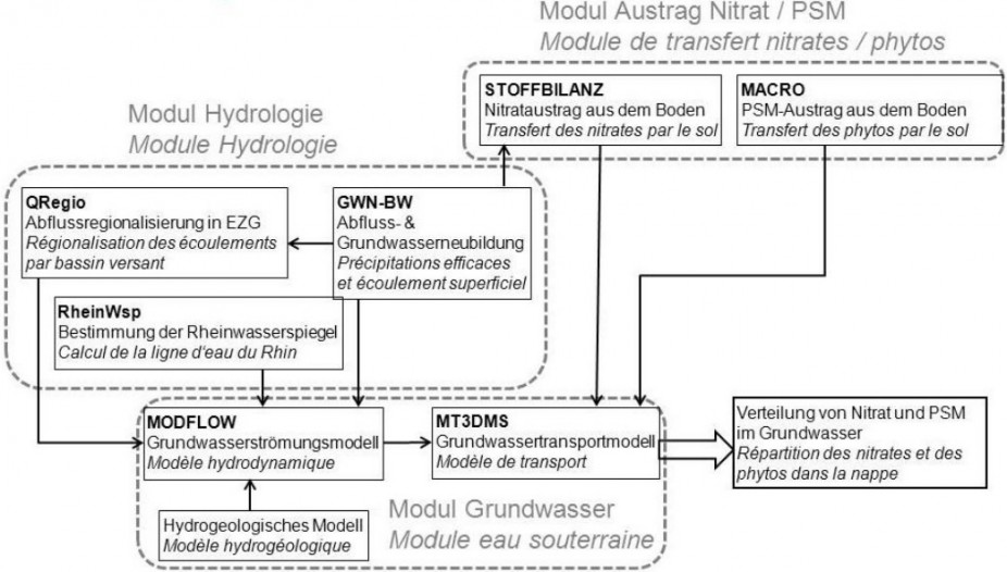 Couplage des modèles et flux des données